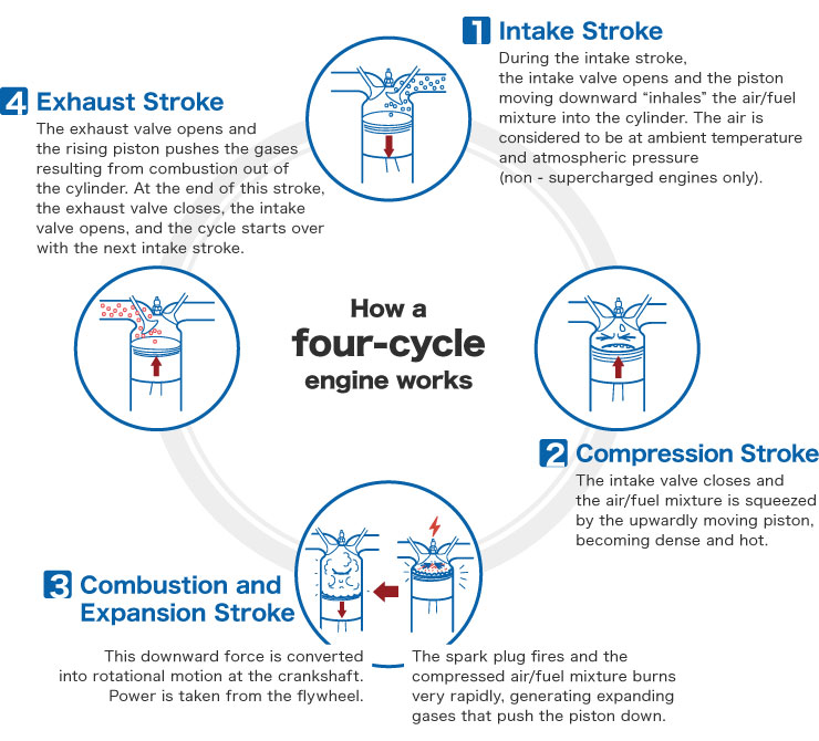 How a four-cycle engine works