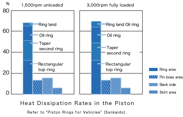 Heat Dissipation Rates in the Piston