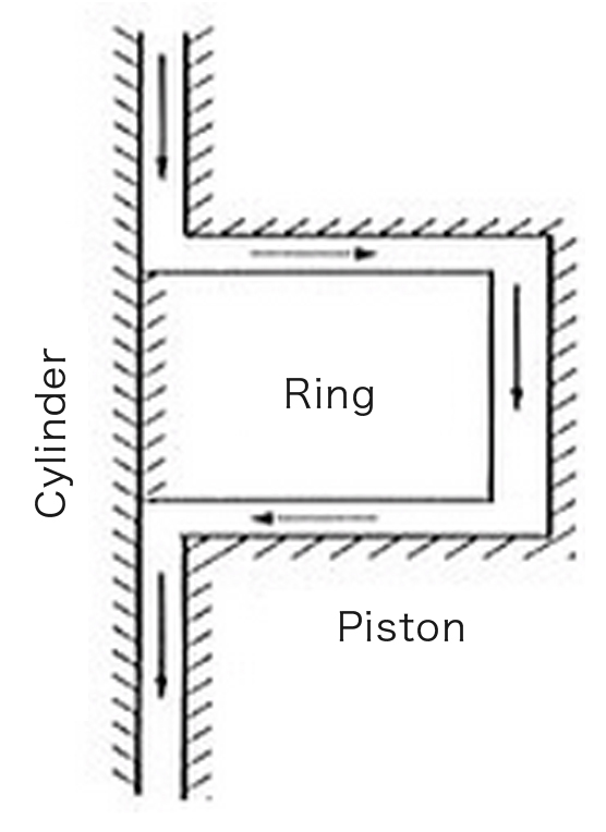 Piston Ring Museum   Technologies that Assure Ring Function